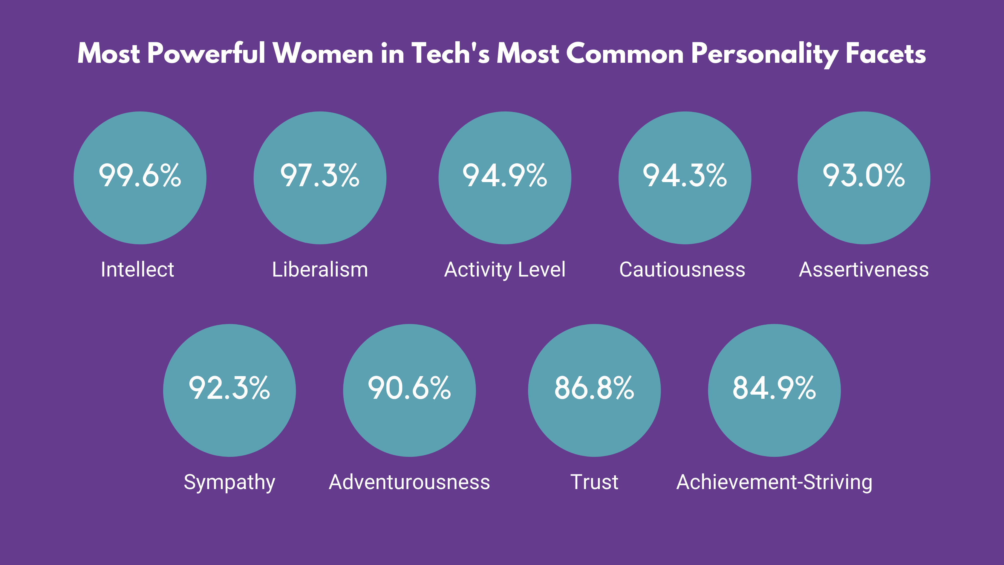Personality Traits Powerful Women in Tech